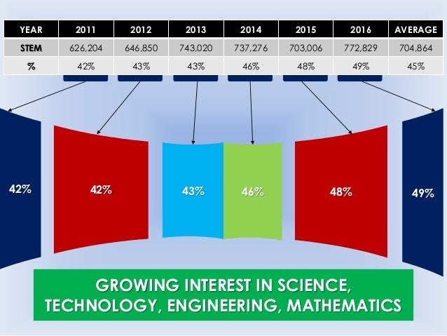 UTME APPLICATION TREND BY FACULTY (%)  Faculties of Agriculture, Arts, Education, Engineering, Environmental Sciences, La...