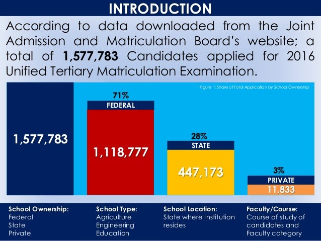 INTRODUCTION According to data downloaded from the Joint Admission and Matriculation Board's website; a total of 1,577,783...