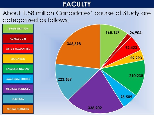 FACULTY About 1.58 million Candidates' course of Study are categorized as follows: ADMINISTRATION AGRICULTURE ARTS & HUMAN...
