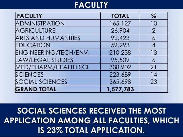 FACULTY FACULTY TOTAL % ADMINISTRATION 165,127 10 AGRICULTURE 26,904 2 ARTS AND HUMANITIES 92,423 6 EDUCATION 59,293 4 ENG...