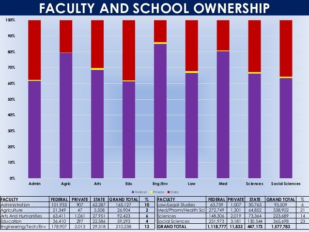 FACULTY AND SCHOOL OWNERSHIP 0% 10% 20% 30% 40% 50% 60% 70% 80% 90% 100% Admin Agric Arts Edu Eng/Env Law Med Sciences Soc...