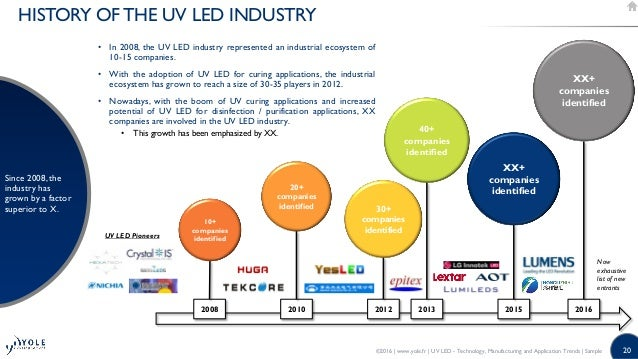 Uv Leds Technology Manufacturing And Application Trends
