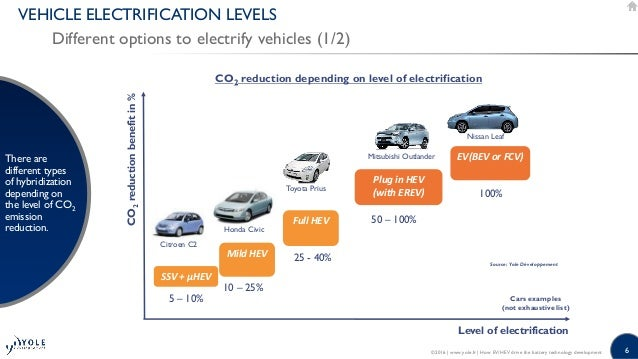 How EV/HEV drive the battery technology development 2016 ...