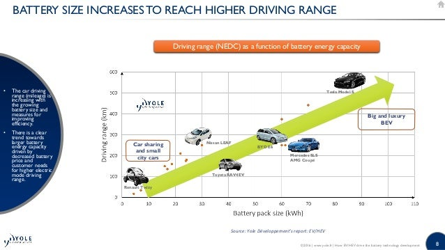 How EV/HEV drive the battery technology development 2016 Presentation…
