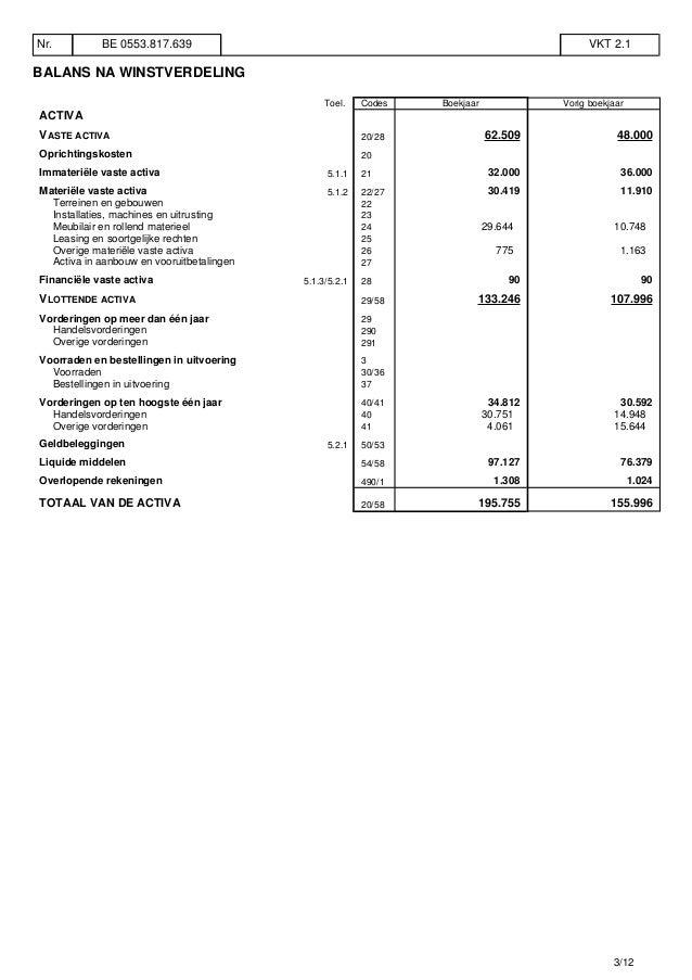BALANS NA WINSTVERDELING Toel. Codes Boekjaar Vorig boekjaar ACTIVA VASTE ACTIVA 20/28 62.509 48.000 Oprichtingskosten 20 ...