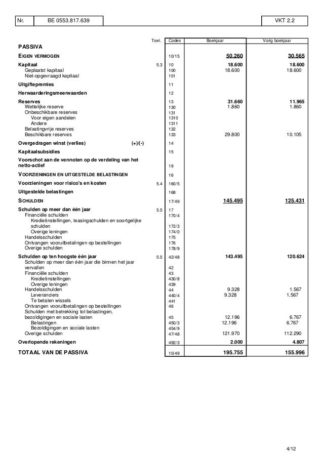 Toel. Codes Boekjaar Vorig boekjaar PASSIVA EIGEN VERMOGEN 10/15 50.260 30.565 Kapitaal 5.3 10 18.600 18.600 Geplaatst kap...