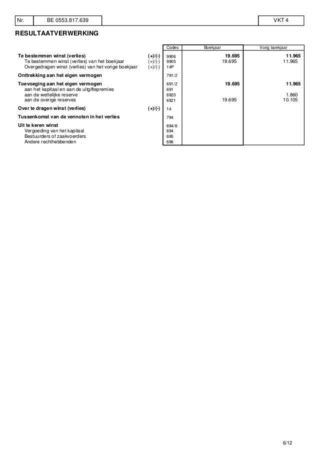 RESULTAATVERWERKING Codes Boekjaar Vorig boekjaar Te bestemmen winst (verlies) (+)/(-) 9906 19.695 11.965 Te bestemmen win...