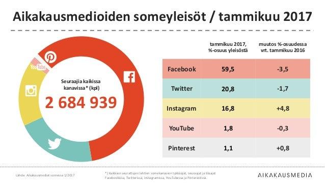tammikuu 2017, %-osuus yleisöstä muutos %-osuudessa vrt. tammikuu 2016 Facebook 59,5 -3,5 Twitter 20,8 -1,7 Instagram 16,8...