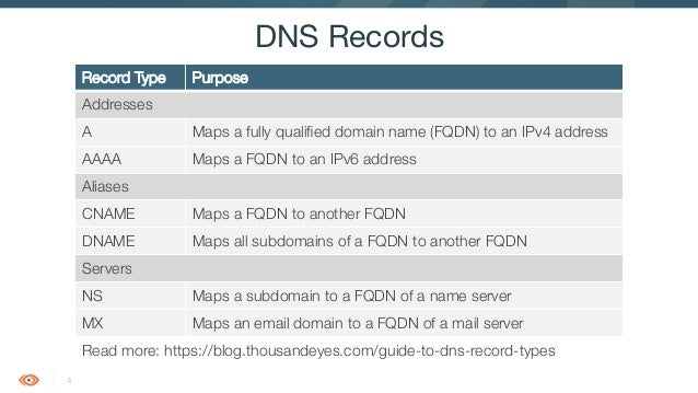 how to find a records in dns