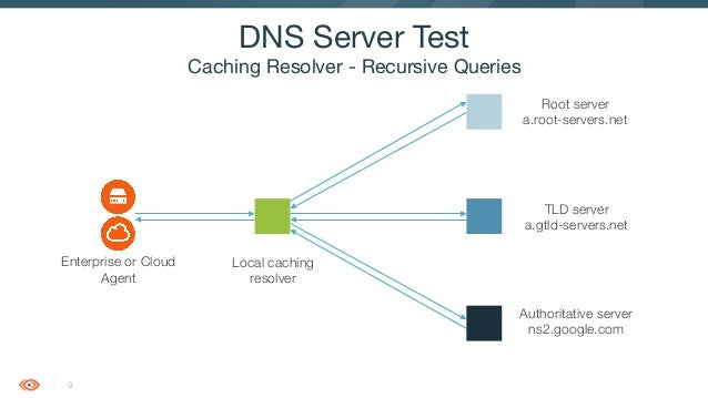 Monitoring DNS Records and Servers