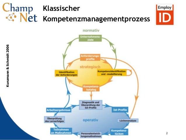 2 2 Klassischer Kompetenzmanagementprozess Kunzmann&Schmidt2006