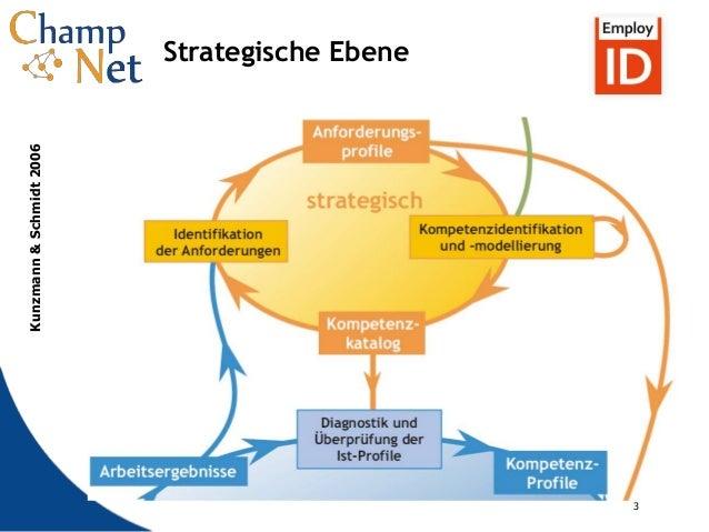 3 3 Strategische Ebene Kunzmann&Schmidt2006