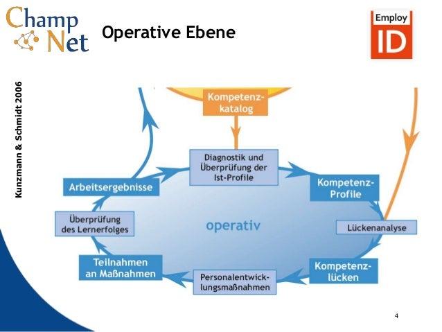 4 4 Operative Ebene Kunzmann&Schmidt2006