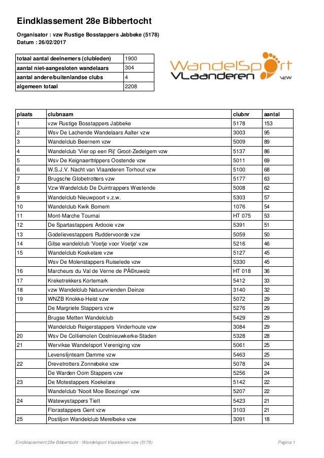 Eindklassement 28e Bibbertocht Organisator : vzw Rustige Bosstappers Jabbeke (5178) Datum : 26/02/2017 totaal aantal deeln...