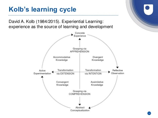 David A. Kolb (1984/2015). Experiential Learning: experience as the source of learning and development Kolb's learning cyc...