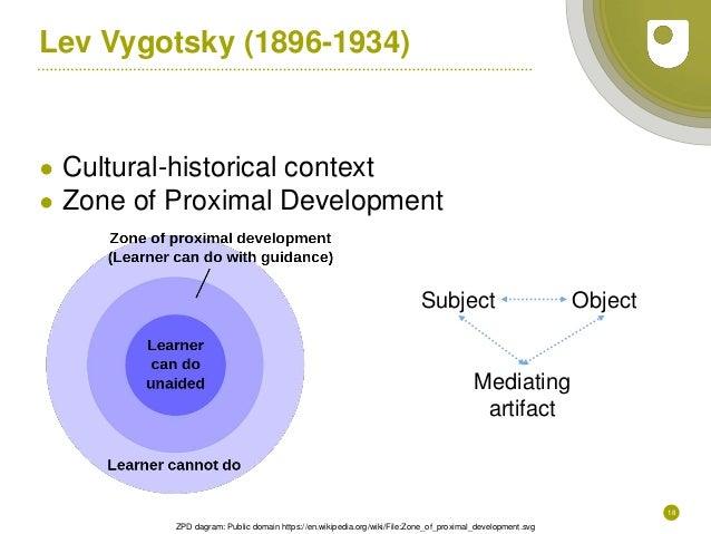 18 Lev Vygotsky (1896-1934) ● Cultural-historical context ● Zone of Proximal Development ZPD dagram: Public domain https:/...