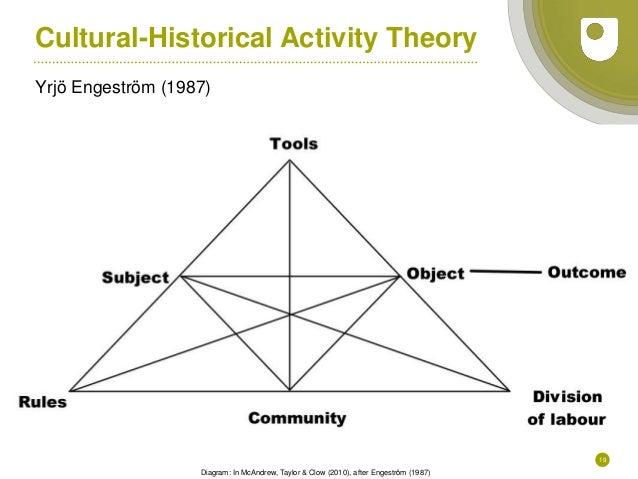 19 Cultural-Historical Activity Theory Yrjö Engeström (1987) Diagram: In McAndrew, Taylor & Clow (2010), after Engeström (...
