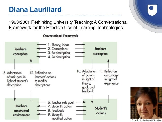 1993/2001 Rethinking University Teaching: A Conversational Framework for the Effective Use of Learning Technologies Diana ...