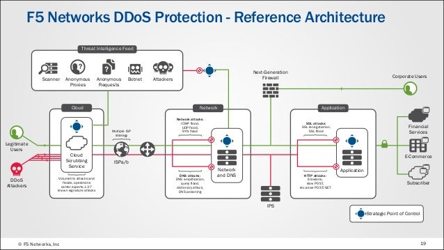 F5 DDoS Protection