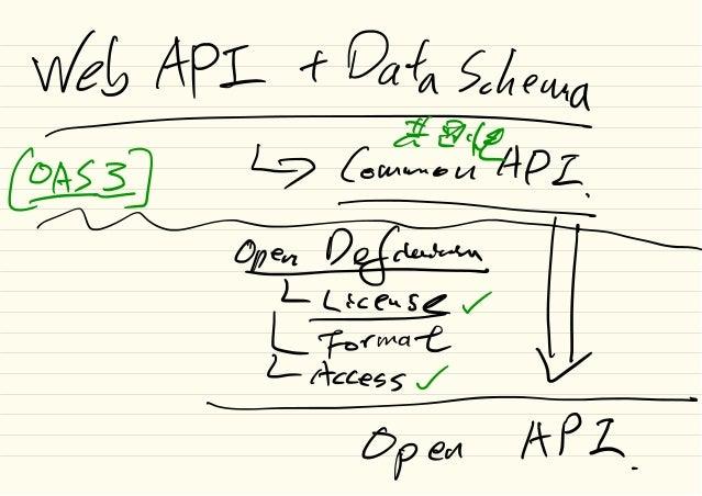 Web API t Data Schema -¥ae @#z] ↳ C•mm•uAP= - OpezDefdure¥÷÷tl =Open HPZ .