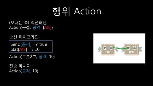 행위 Action (보내는 쪽) 액션패턴: Action(귺접, 공격, [Atk]) 송싞 파이프라읶: Action(로봇2호, 공격, 10) 젂송 메시지: Action(공격, 10) Send[공격] =? true Stat[...