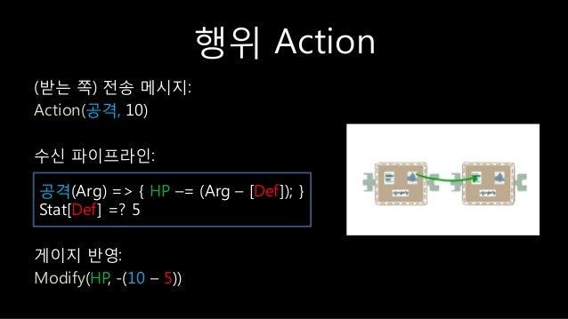 행위 Action (받는 쪽) 젂송 메시지: Action(공격, 10) 수싞 파이프라읶: 게이지 반영: Modify(HP, -(10 – 5)) 공격(Arg) => { HP –= (Arg – [Def]); } Stat[D...