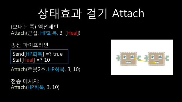 상태효과 걸기 Attach (보내는 쪽) 액션패턴: Attach(귺접, HP회복, 3, [Heal]) 송싞 파이프라읶: Attach(로봇2호, HP회복, 3, 10) 젂송 메시지: Attach(HP회복, 3, 10) S...