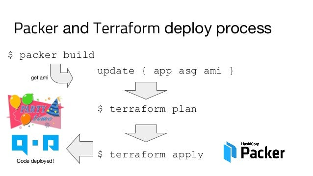 Case Study: Using Terraform and Packer to deploy go