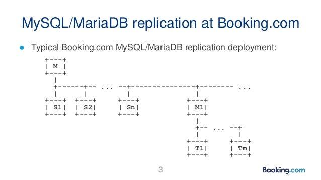 MySQL/MariaDB replication at Booking.com ● Typical Booking.com MySQL/MariaDB replication deployment: +---+   M   +---+   +...