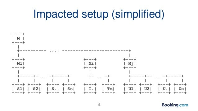 Impacted setup (simplified) +---+   M   +---+   +---------- .... ----------+--------------+       +---+ +---+ +---+   M1  ...