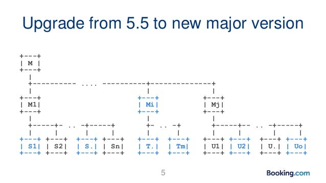 Upgrade from 5.5 to new major version +---+   M   +---+   +---------- .... ----------+--------------+       +---+ +---+ +-...