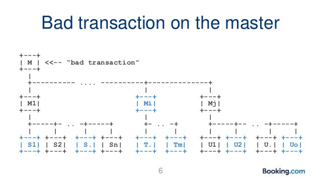 "Bad transaction on the master +---+   M   <<-- ""bad transaction"" +---+   +---------- .... ----------+--------------+      ..."