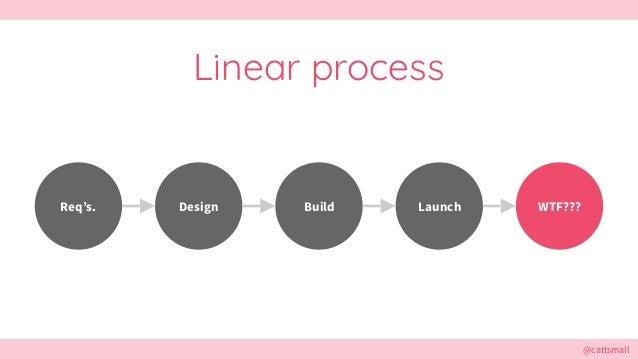 @cattsmall@cattsmall Linear process Design Build Launch WTF???Req's.