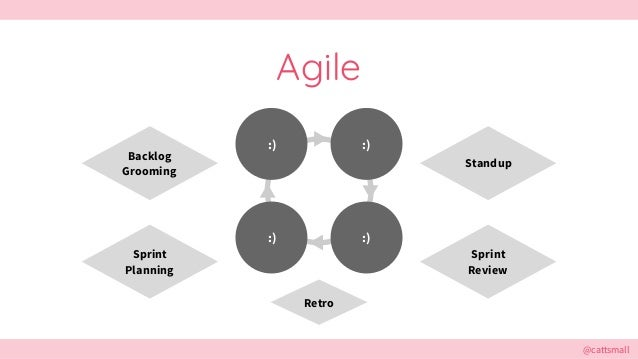@cattsmall@cattsmall Agile :) :):) :) Standup Backlog Grooming Sprint Planning Retro Sprint Review