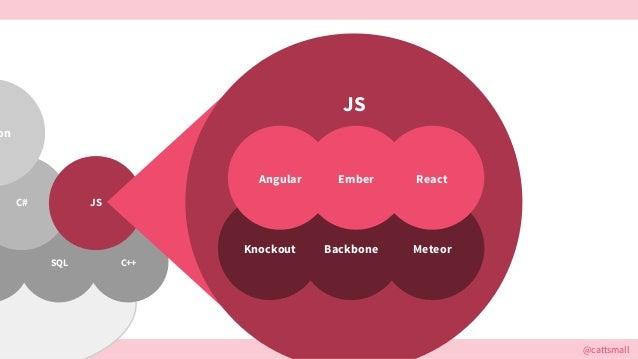 @cattsmall@cattsmall SQL C++ C# JS on JS Knockout MeteorBackbone Angular ReactEmber