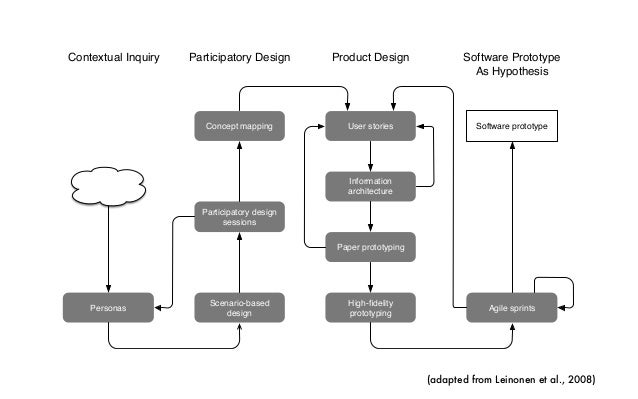 research design doctoral thesis Good research is cumulative  a statement on the overall design of the proposed study,  upon completion of their doctoral dissertation proposal,.