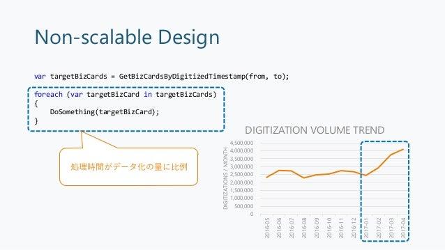 Scalable Design 1件のデータ化 後続処理B後続処理A 1日中、並列処理されている 1件ずつすぐに後続処理を起動 (Domain Event) • バッチウィンドウが1日中に • 後続処理が並列化