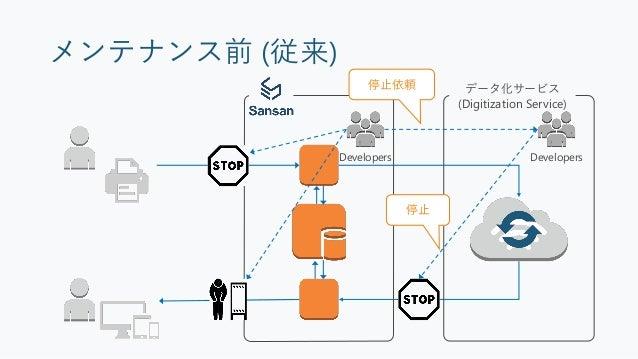 メンテナンス前 (現在) データ化サービス (Digitization Service) Developers