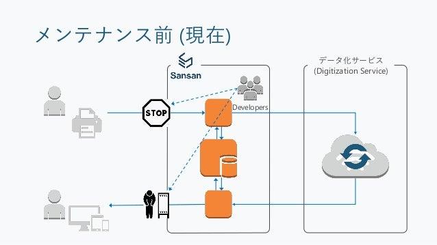 メンテナンス中 Web API Server Amazon SQS Queue Digitization Service データ化サービスから 見ると平常運転 メッセージが処理されず 溜まっていく
