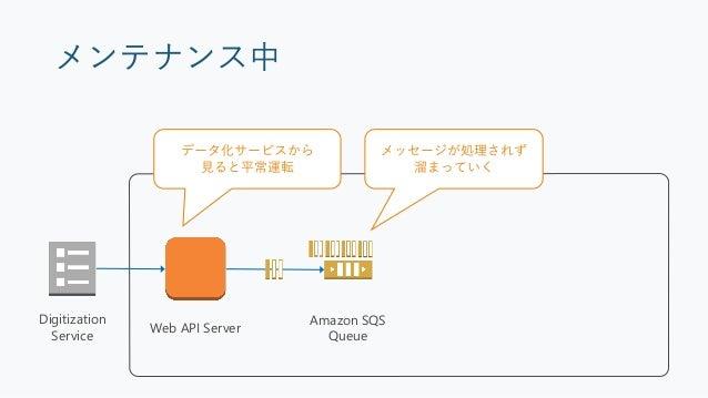 メンテナンス完了時 Web API Server Consumer Amazon SQS Queue Database Digitization Service メンテナンス中に溜まった メッセージを処理