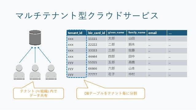 サービス規模の拡大 2014 2015 2016 2017 Tenants 2014 2015 2016 2017 Users 2014 2015 2016 2017 Biz Cards 2014 2015 2016 2017 Maximum ...