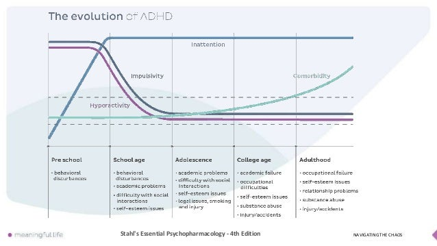 Adhd and psychopharmacology