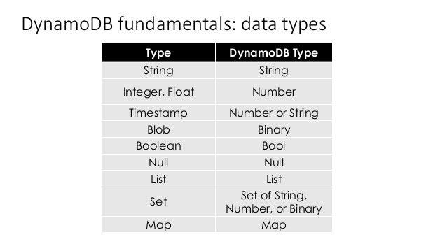 Dynamodb Map Type Example