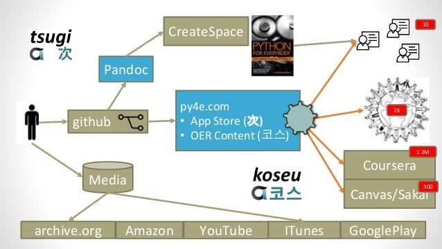 Use Cases • OER Publishers – Excellent way to share truly reusable and remixable software and content • MOOC Platform – Sm...