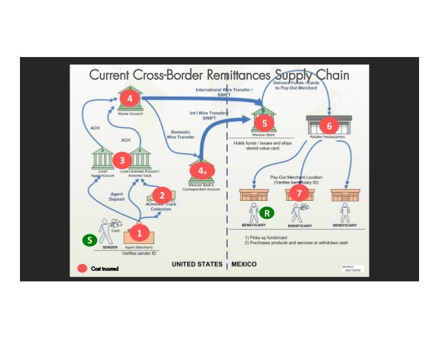 1 2 3 4 4a 5 6 7 S R Current Cross-Border Remittances Supply Chain Cost incurred