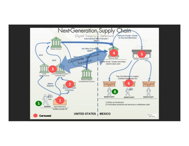 1 2 3 4 5 6 S R Cost incurred Next-Generation Supply Chain (Digital Treasury & Settlement)