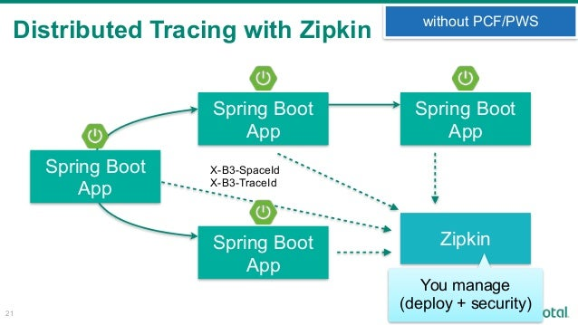 Why PCF is the best platform for Spring Boot