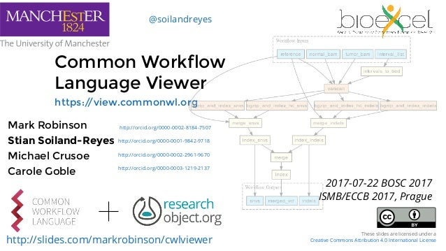 Common Workflow Language Viewer https://view.commonwl.org Mark Robinson Stian Soiland-Reyes Michael Crusoe Carole Goble ht...