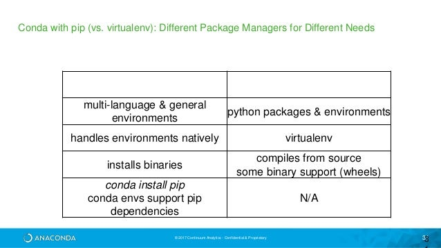 Revolutionizing Data Science Package Management with conda