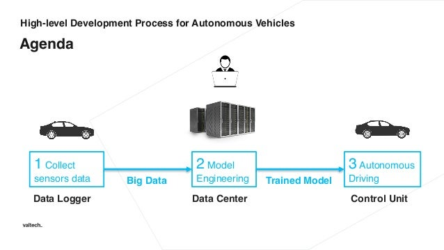 Machine Learning for Self-Driving Cars
